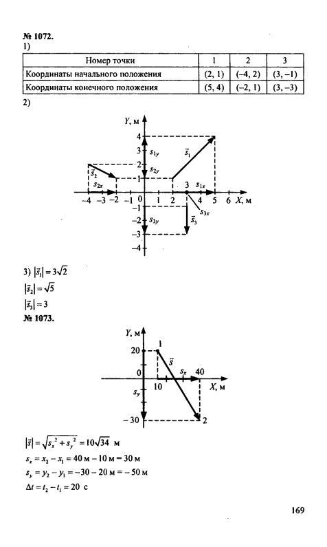 гдз и решебник по физике 9 класс