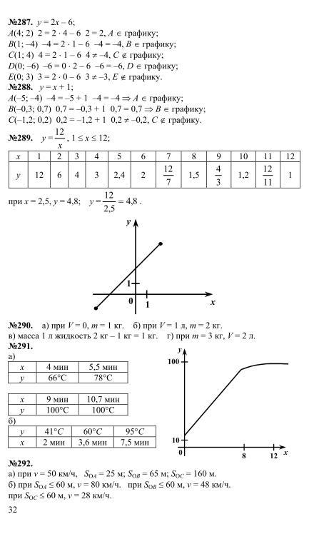 решебник миндюк суворова нешков класс алгебре макарычев 7