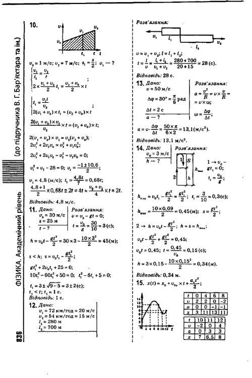 Физике довгого по решебник